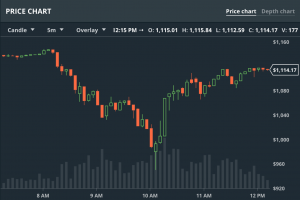 gdax price fluctuations