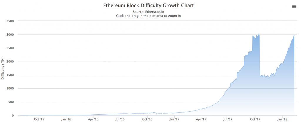 what is cryptocurrency difficulty